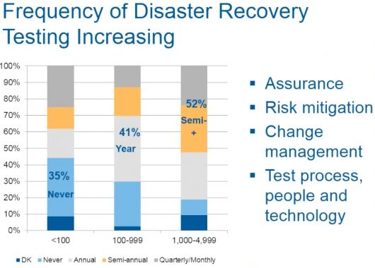 Frequency of Disaster Recovery Testing Increasing