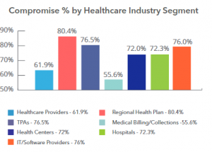 Comprimise Percent by Healthcare Industry Segement