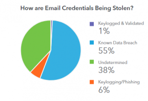 How are email credentials being stolen?
