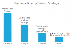 Recovery Time by Backup Strategy